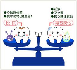 むし歯・歯周病には「予防」が最良の選択です